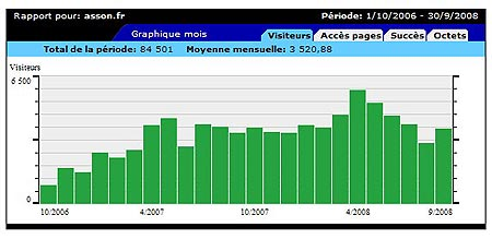 http://www.asson.fr/actualites/2008/0809/0810-statistiques.jpg